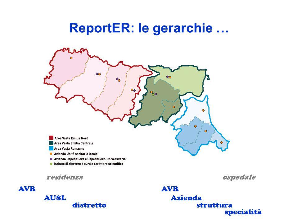 ReportER: le gerarchie … residenza Azienda AVR AUSL distretto AVR struttura specialità ospedale