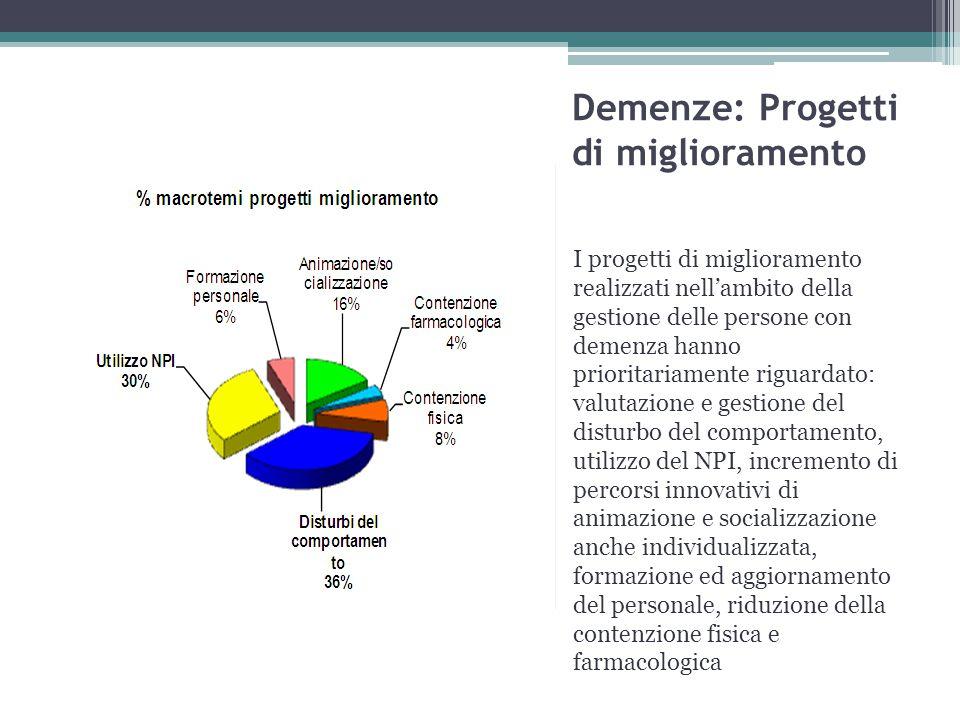 Demenze: Progetti di miglioramento I progetti di miglioramento realizzati nell'ambito della gestione delle persone con demenza hanno prioritariamente