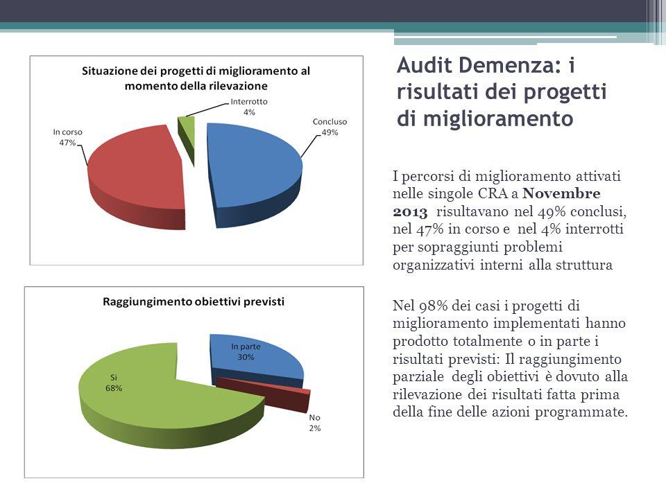 Audit Demenza: i risultati dei progetti di miglioramento I percorsi di miglioramento attivati nelle singole CRA a Novembre 2013 risultavano nel 49% co