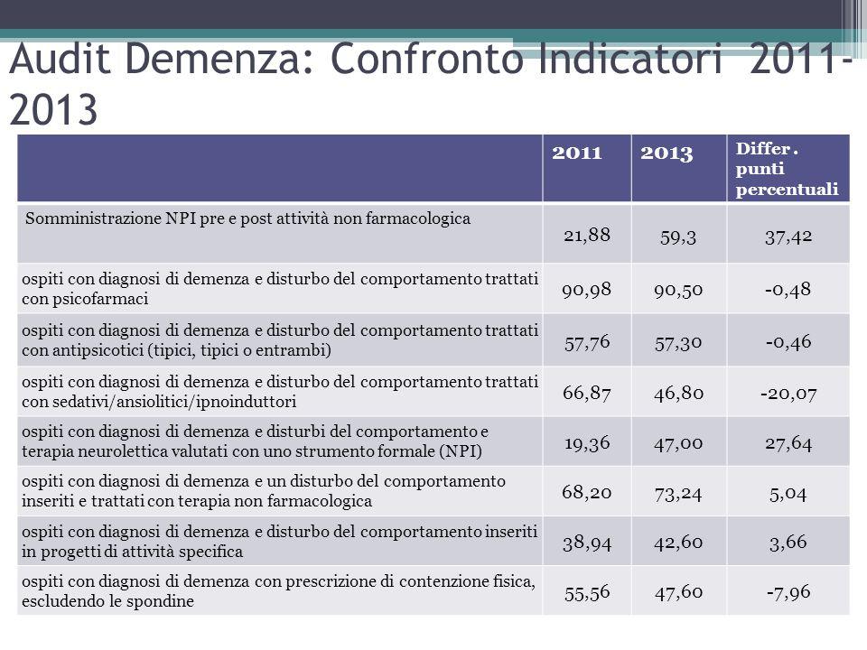 Audit Demenza: Confronto Indicatori 2011- 2013 20112013 Differ. punti percentuali Somministrazione NPI pre e post attività non farmacologica 21,8859,3