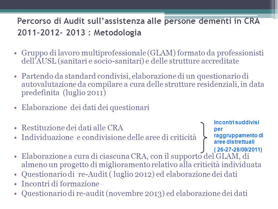 Percorso di Audit sull'assistenza alle persone dementi in CRA 2011-2012- 2013 : Metodologia Gruppo di lavoro multiprofessionale (GLAM) formato da prof