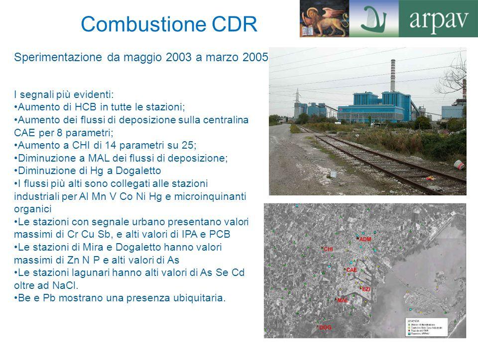 Combustione CDR Sperimentazione da maggio 2003 a marzo 2005 I segnali più evidenti: Aumento di HCB in tutte le stazioni; Aumento dei flussi di deposiz