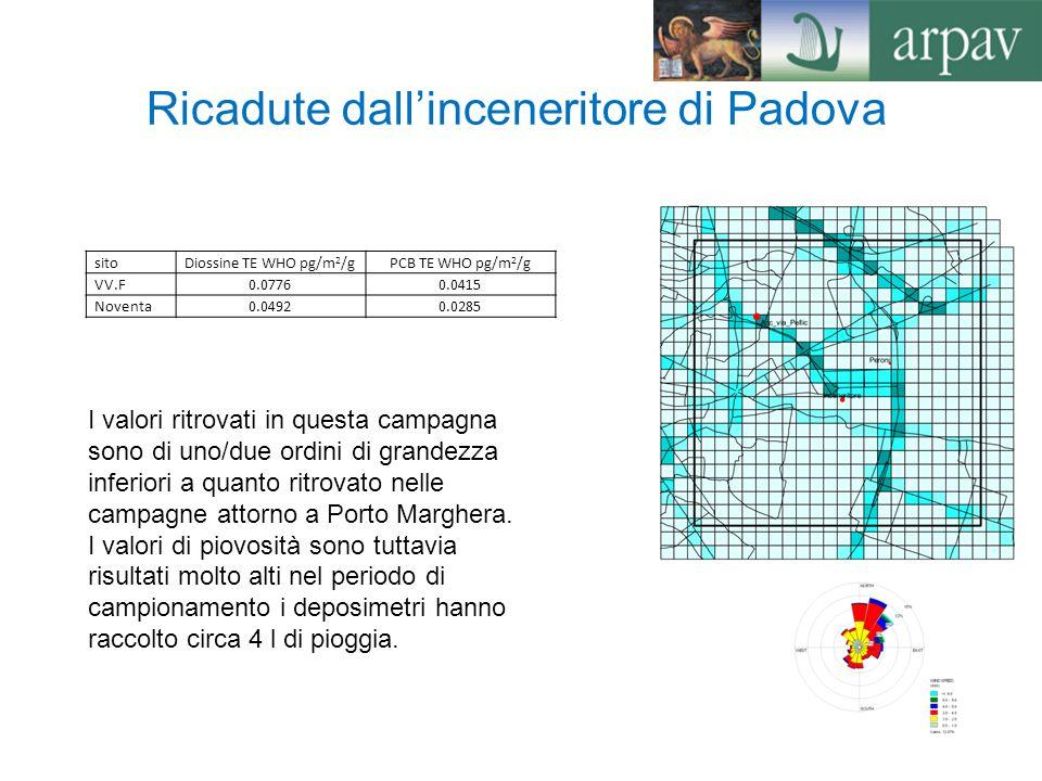 Ricadute dall'inceneritore di Padova sitoDiossine TE WHO pg/m 2 /gPCB TE WHO pg/m 2 /g VV.F0.07760.0415 Noventa0.04920.0285 I valori ritrovati in ques
