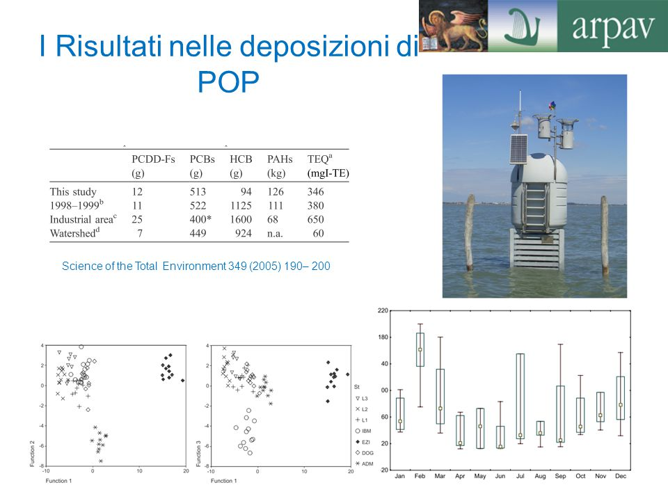 I Risultati nelle deposizioni di POP Science of the Total Environment 349 (2005) 190– 200