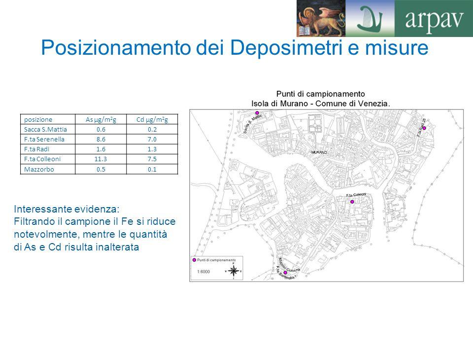Posizionamento dei Deposimetri e misure posizioneAs µg/m 2 gCd µg/m 2 g Sacca S.Mattia0.60.2 F.ta Serenella8.67.0 F.ta Radi1.61.3 F.ta Colleoni11.37.5