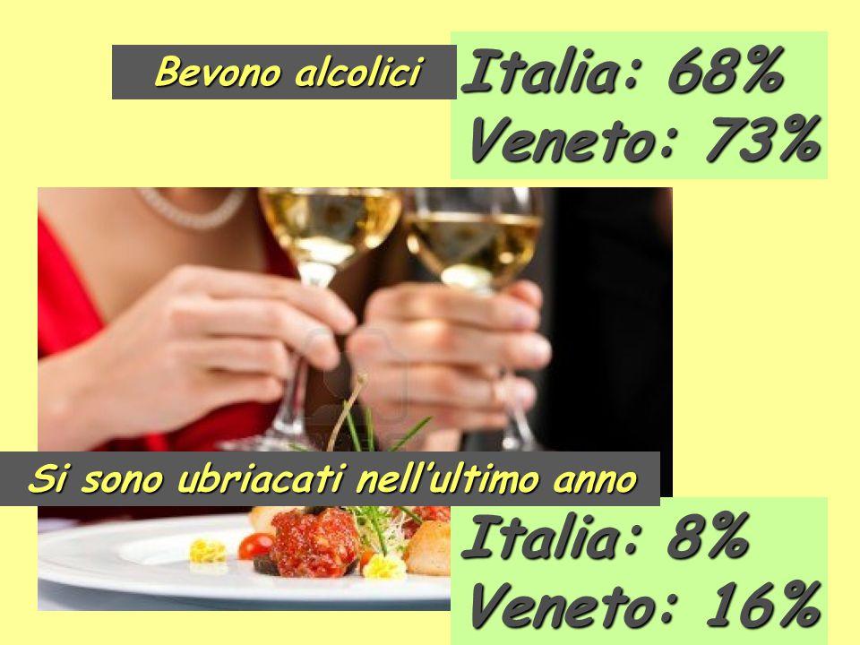 Italia: 68% Veneto: 73% Italia: 8% Veneto: 16% Bevono alcolici Si sono ubriacati nell'ultimo anno
