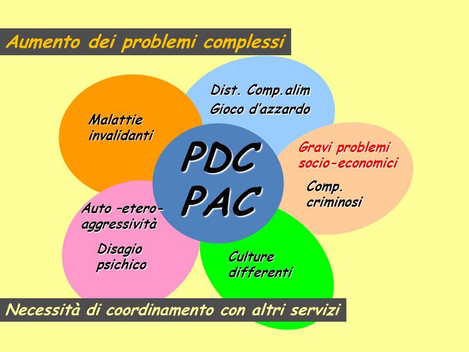 PAC Disagio psichico Culture differenti Gravi problemi socio-economici Dist. Comp.alim Gioco d'azzardo Auto –etero- aggressività Malattie invalidanti