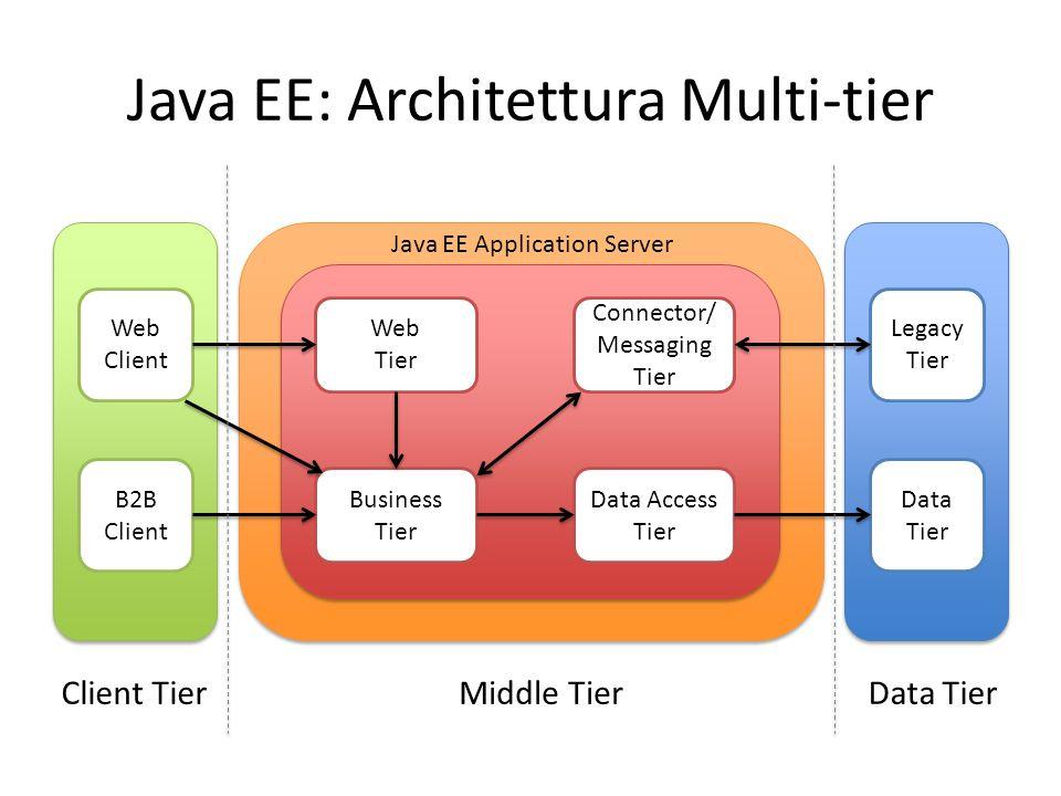 Java EE: Architettura Multi-tier Web Client B2B Client Web Tier Connector/ Messaging Tier Business Tier Data Access Tier Legacy Tier Data Tier Client TierMiddle TierData Tier Java EE Application Server