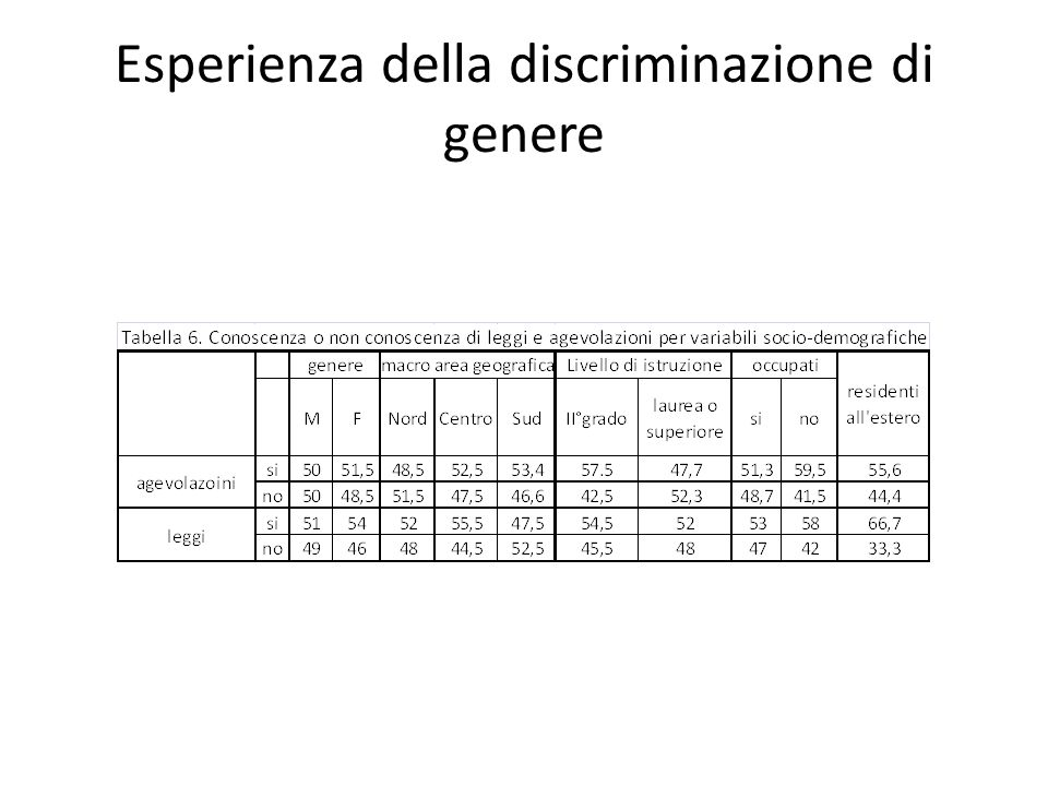 Esperienza della discriminazione di genere