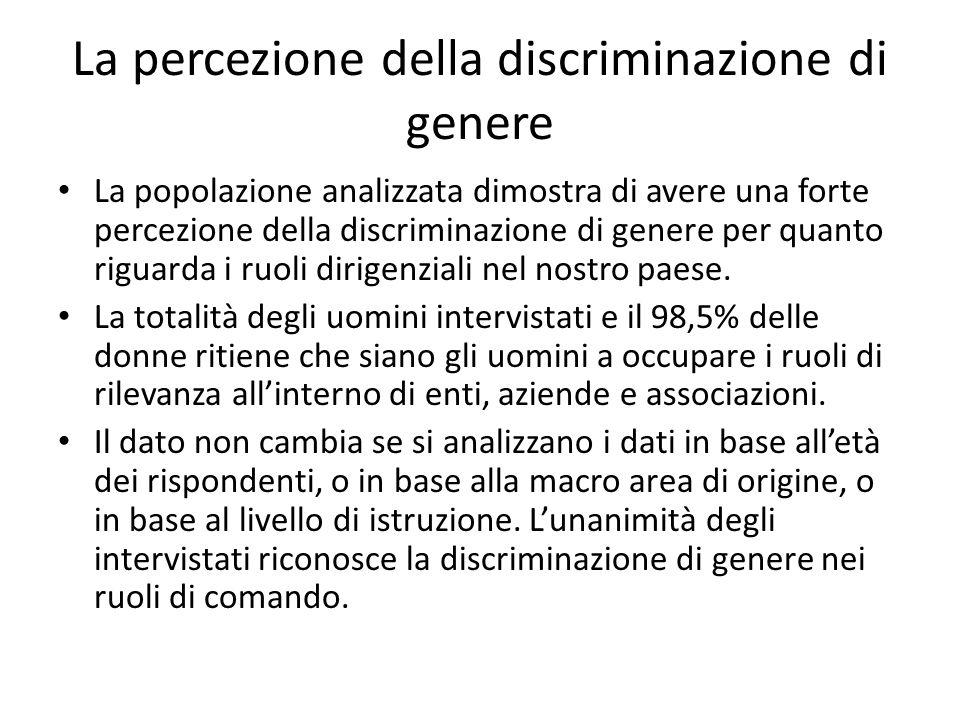 La percezione della discriminazione di genere La popolazione analizzata dimostra di avere una forte percezione della discriminazione di genere per quanto riguarda i ruoli dirigenziali nel nostro paese.