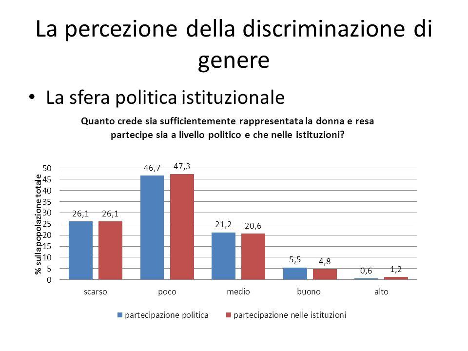 La percezione della discriminazione di genere La sfera politica istituzionale