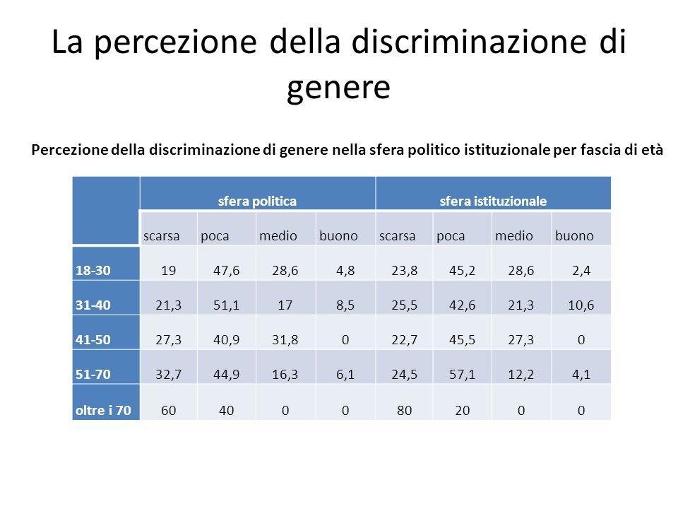 La percezione della discriminazione di genere sfera politicasfera istituzionale scarsapocamediobuonoscarsapocamediobuono 18-301947,628,64,823,845,228,