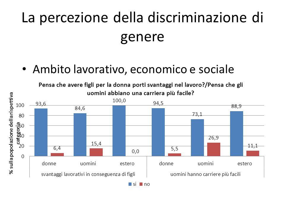 La percezione della discriminazione di genere Ambito lavorativo, economico e sociale