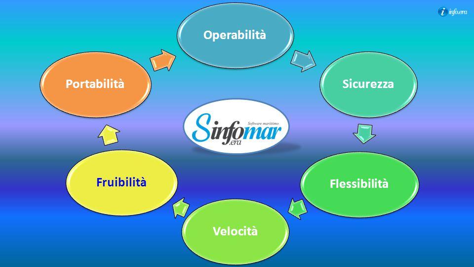 OperabilitàSicurezzaFlessibilitàVelocitàFruibilitàPortabilità