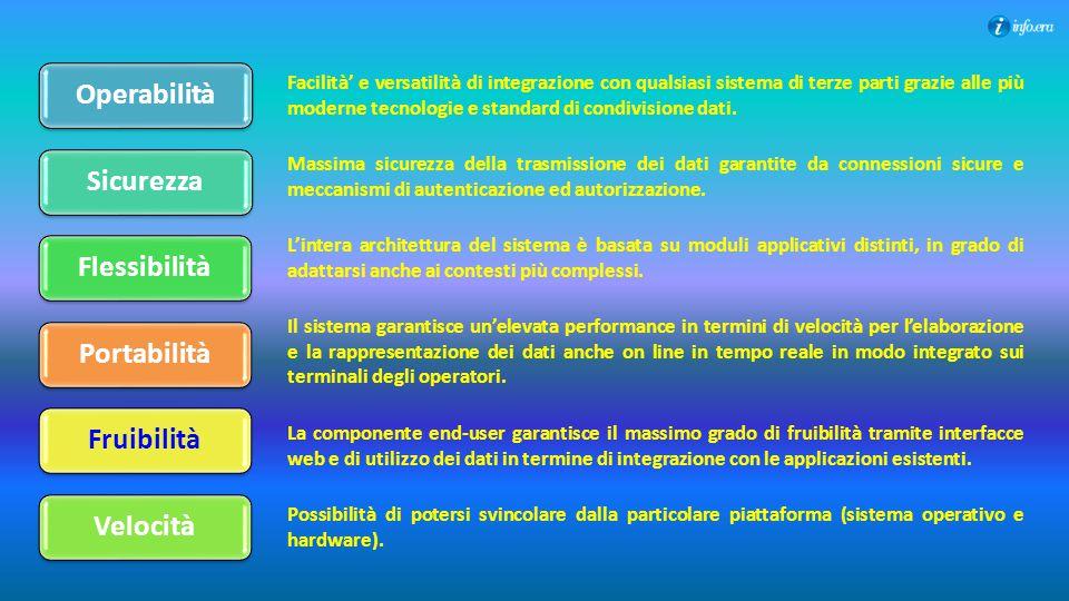 OperabilitàSicurezzaFlessibilitàPortabilitàFruibilitàVelocità Facilità' e versatilità di integrazione con qualsiasi sistema di terze parti grazie alle