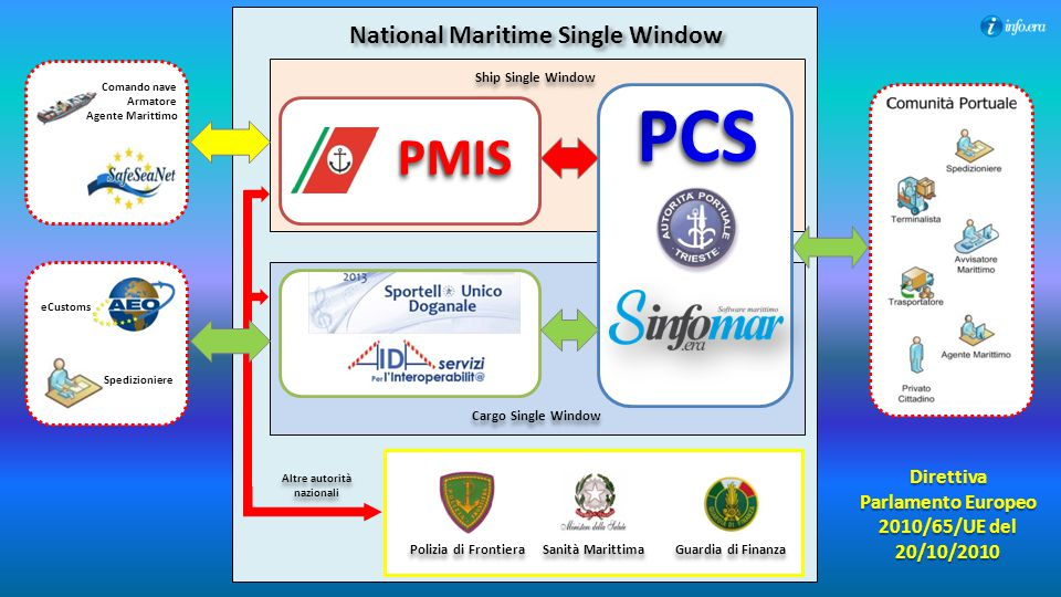 PMISPMIS National Maritime Single Window Ship Single Window Cargo Single Window Polizia di Frontiera Sanità Marittima Guardia di Finanza Comando nave