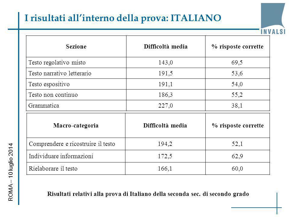 I risultati all'interno della prova: ITALIANO ROMA – 10 luglio 2014 Macro-categoriaDifficoltà media% risposte corrette Comprendere e ricostruire il te