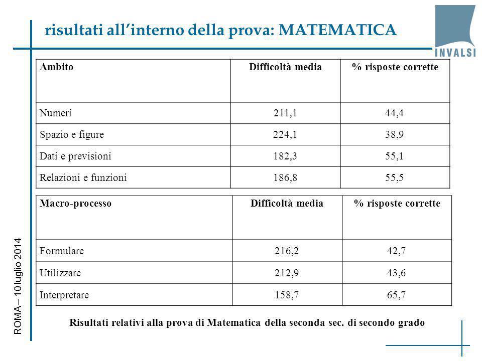 risultati all'interno della prova: MATEMATICA ROMA – 10 luglio 2014 AmbitoDifficoltà media% risposte corrette Numeri211,144,4 Spazio e figure224,138,9