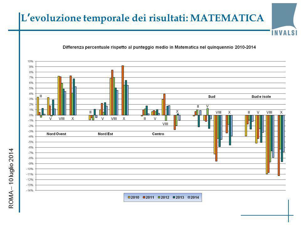 L'evoluzione temporale dei risultati: MATEMATICA ROMA – 10 luglio 2014