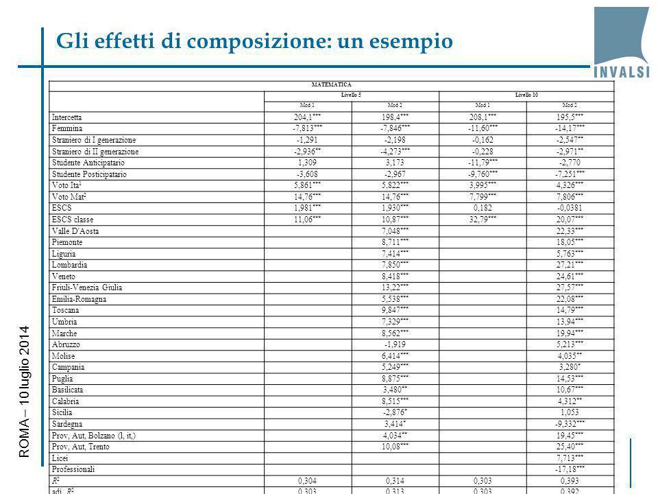 Gli effetti di composizione: un esempio ROMA – 10 luglio 2014 MATEMATICA Livello 5Livello 10 Mod 1Mod 2Mod 1Mod 2 Intercetta204,1 *** 198,4 *** 208,1