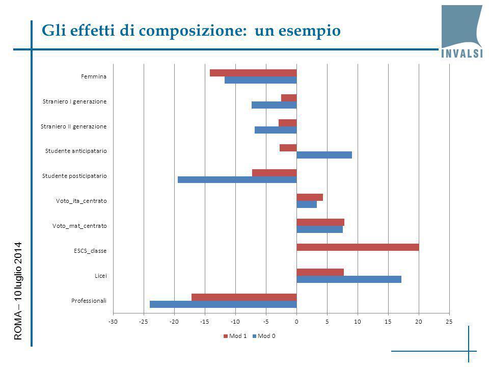Gli effetti di composizione: un esempio ROMA – 10 luglio 2014