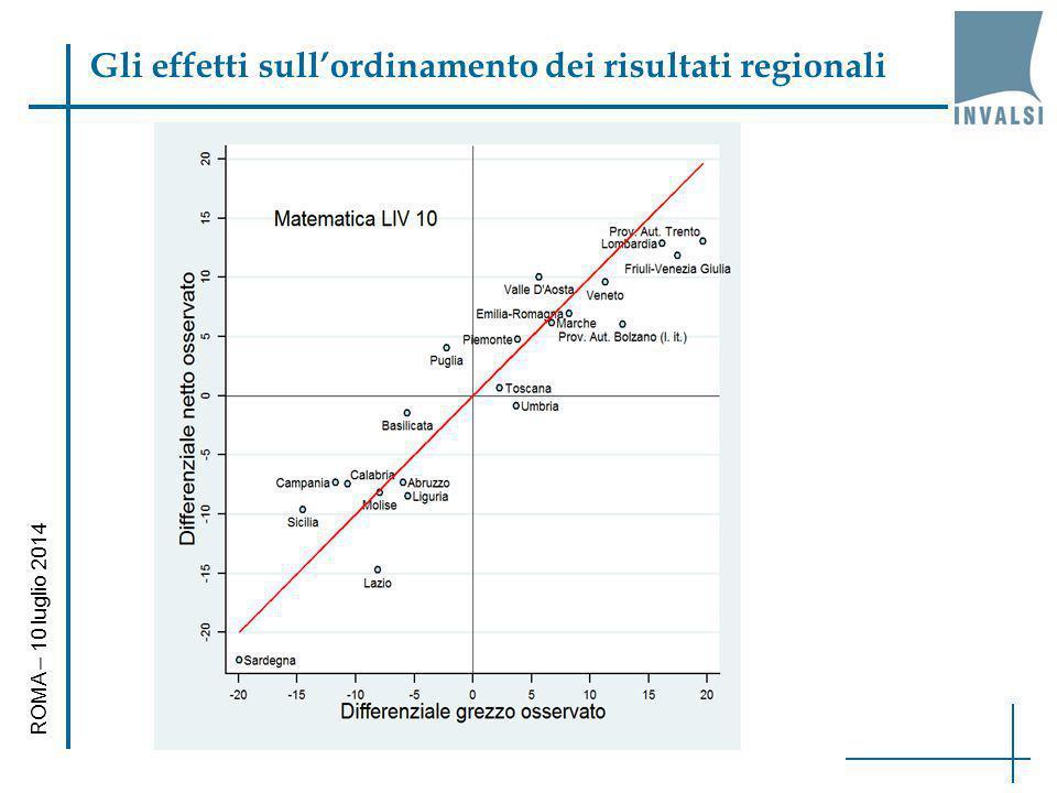 Gli effetti sull'ordinamento dei risultati regionali ROMA – 10 luglio 2014