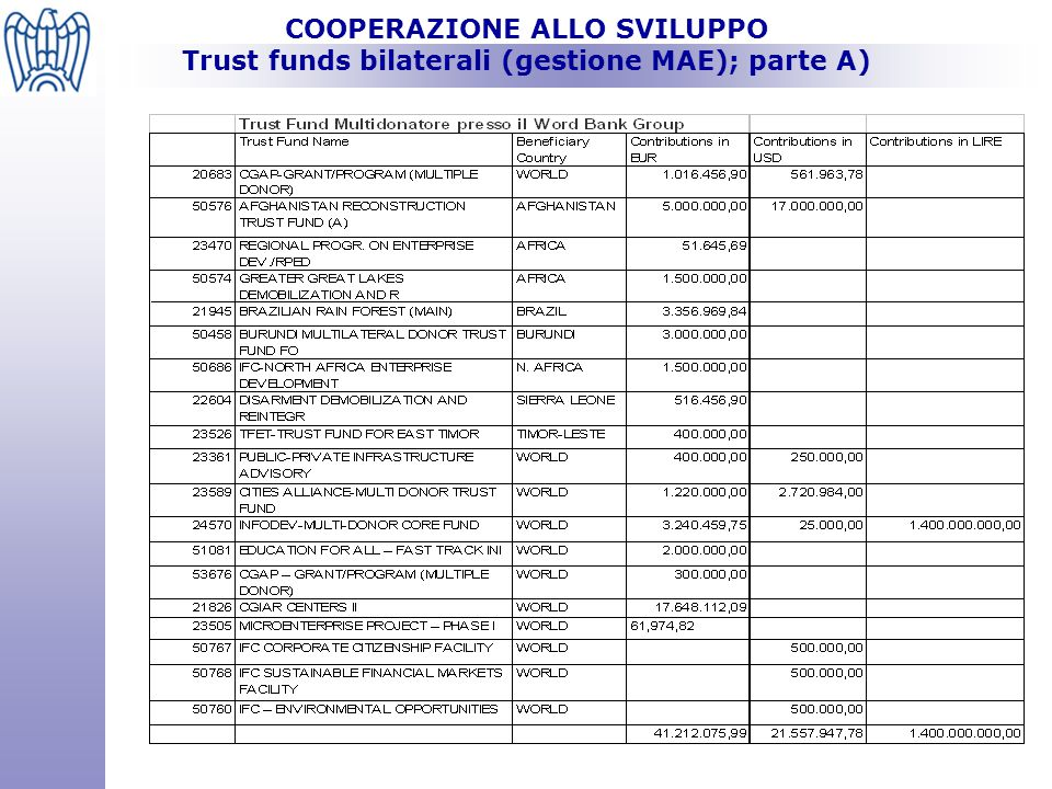 COOPERAZIONE ALLO SVILUPPO Trust funds bilaterali (gestione MAE); parte A)