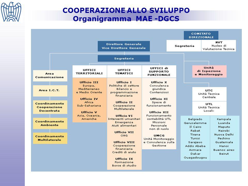 COOPERAZIONE ALLO SVILUPPO Stanziamenti MEF ( 2005 e 2006)