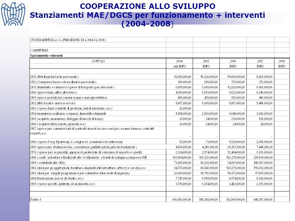COOPERAZIONE ALLO SVILUPPO Trust funds bilaterali ( gestione MEF)