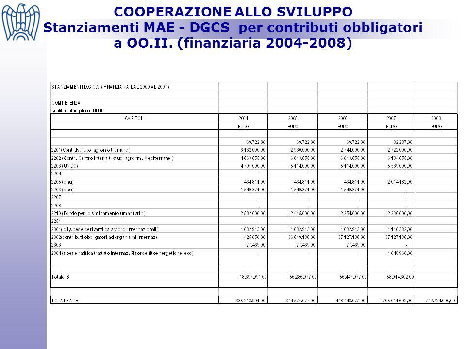 COOPERAZIONE ALLO SVILUPPO Stanziamenti MAE - DGCS per contributi obbligatori a OO.II. (finanziaria 2004-2008)