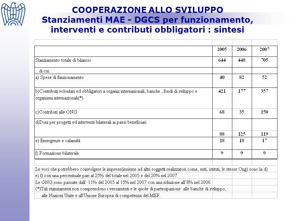 COOPERAZIONE ALLO SVILUPPO Flussi finanziari APS dell'Italia 2005 e distribuzione per paese, per area geografica e per settore (Fonte: MAE, DAC OCSE)