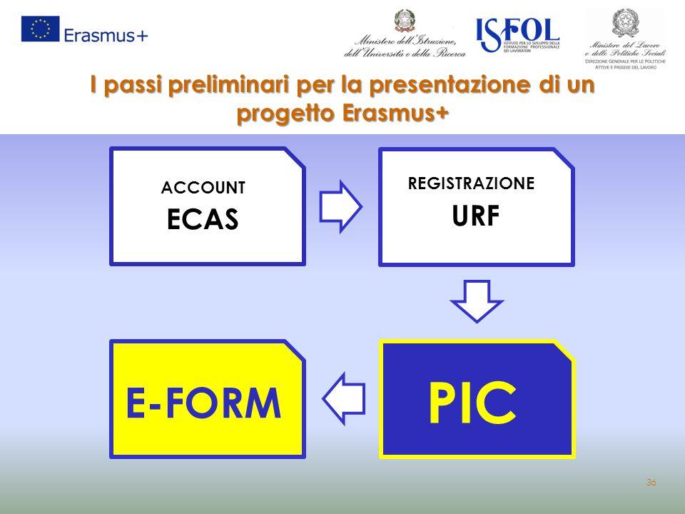 I passi preliminari per la presentazione di un progetto Erasmus+ ACCOUNT ECAS REGISTRAZIONE URF PIC E-FORM 36