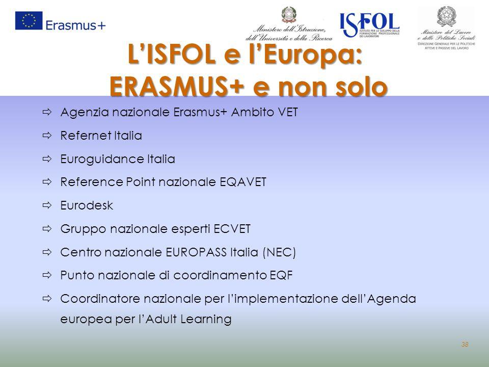 L'ISFOL e l'Europa: ERASMUS+ e non solo  Agenzia nazionale Erasmus+ Ambito VET  Refernet Italia  Euroguidance Italia  Reference Point nazionale EQ