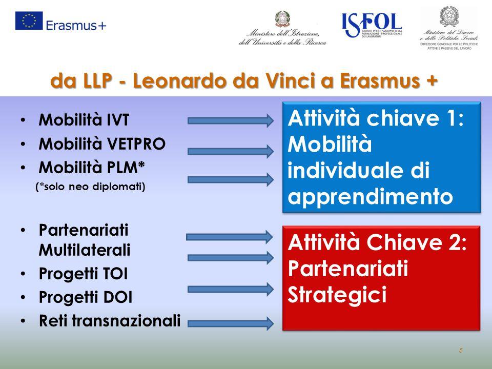 5 da LLP - Leonardo da Vinci a Erasmus + Mobilità IVT Mobilità VETPRO Mobilità PLM* (*solo neo diplomati) Partenariati Multilaterali Progetti TOI Prog