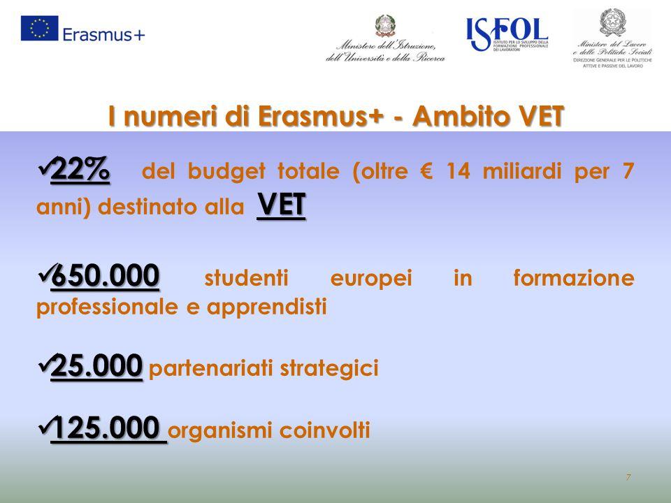 7 I numeri di Erasmus+ - Ambito VET 22% VET 22% del budget totale (oltre € 14 miliardi per 7 anni) destinato alla VET 650.000 650.000 studenti europei
