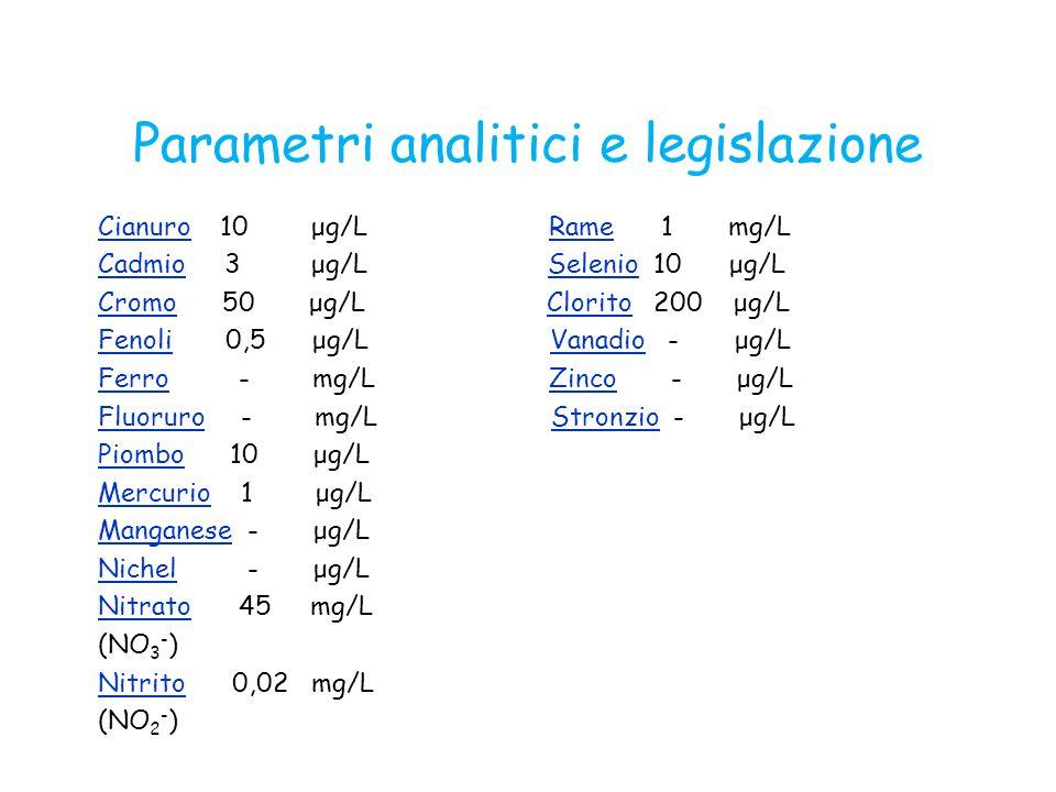 Parametri analitici e legislazione CianuroCianuro 10 μg/L Rame 1 mg/LRame CadmioCadmio 3 μg/L Selenio 10 μg/LSelenio CromoCromo 50 μg/L Clorito 200 μg