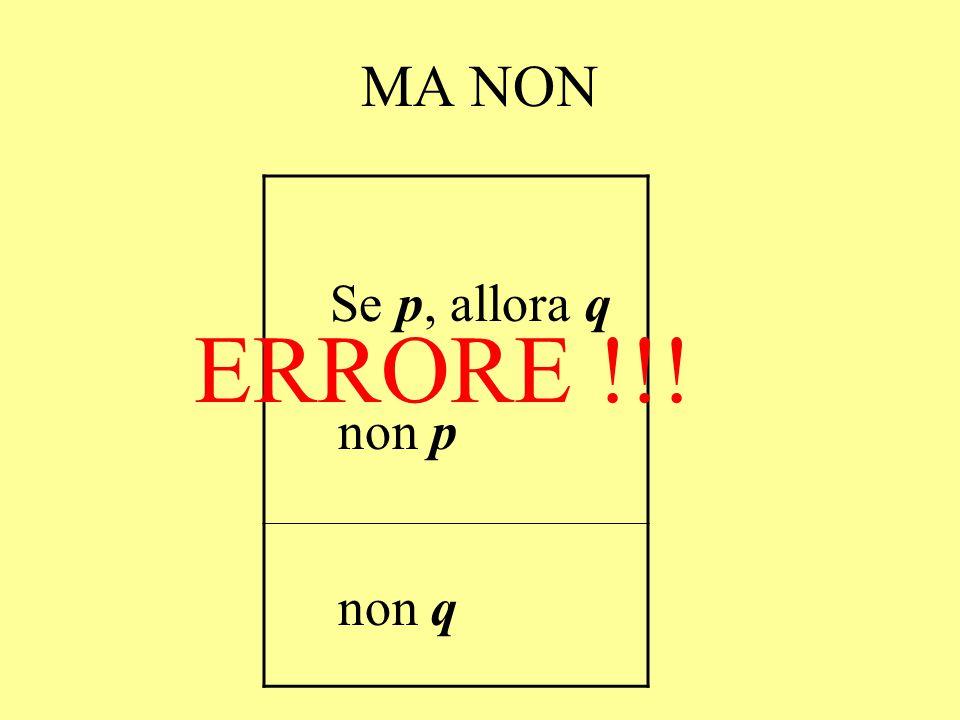 MA NON Se p, allora q non p non q ERRORE !!!