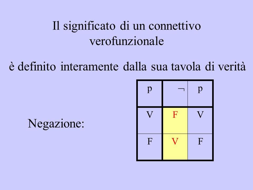 Il significato di un connettivo verofunzionale è definito interamente dalla sua tavola di verità p  p VFV FVF Negazione: