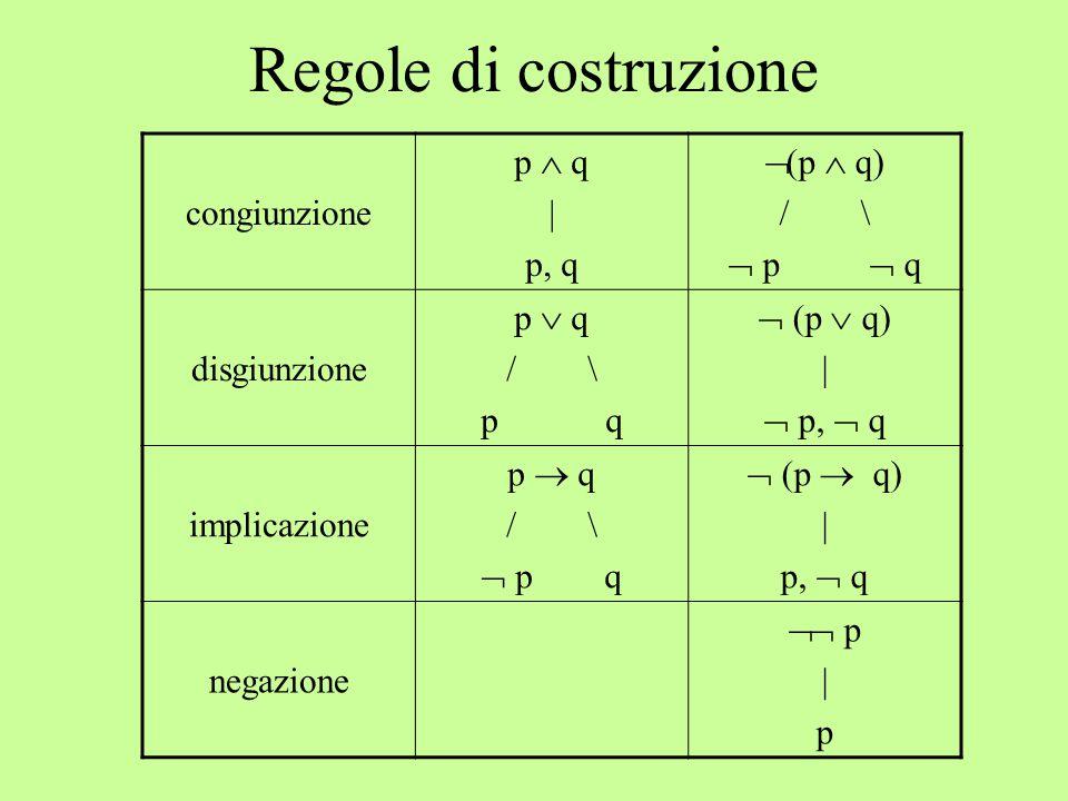 Regole di costruzione congiunzione p  q | p, q  (p  q) / \  p  q disgiunzione p  q / \ p q  (p  q) |  p,  q implicazione p  q / \  p q  (