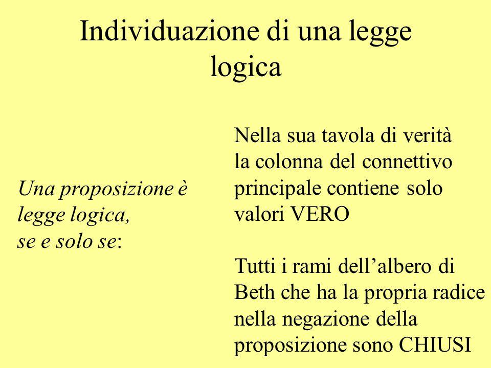 Individuazione di una legge logica Una proposizione è legge logica, se e solo se: Nella sua tavola di verità la colonna del connettivo principale cont