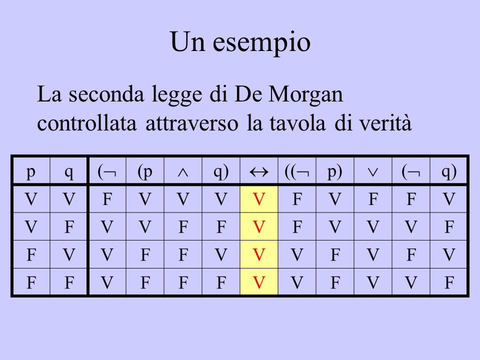 Un esempio pq (( (p  q)  ((  p)  (( q) VVFVVVVFVFFV VFVVFFVFVVVF FVVFFVVVFVFV FFVFFFVVFVVF La seconda legge di De Morgan controllata attravers