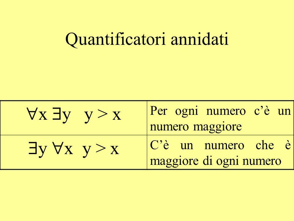  x  y y > x Per ogni numero c'è un numero maggiore  y  x y > x C'è un numero che è maggiore di ogni numero