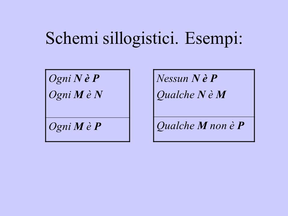 L'esecuzione grafica del sillogismo Si stabiliscono perciò le seguenti convenzioni interpretative: Ogni termine di ciascun enunciato formante il sillogismo è rappresentato da un ovale.