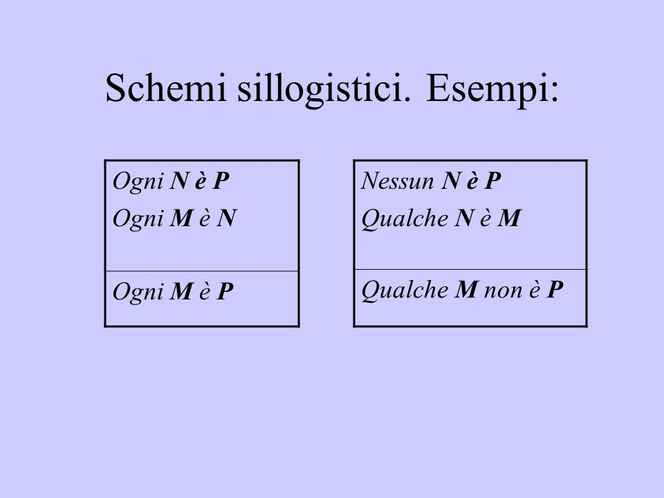 Schemi sillogistici. Esempi: Ogni N è P Ogni M è N Ogni M è P Nessun N è P Qualche N è M Qualche M non è P
