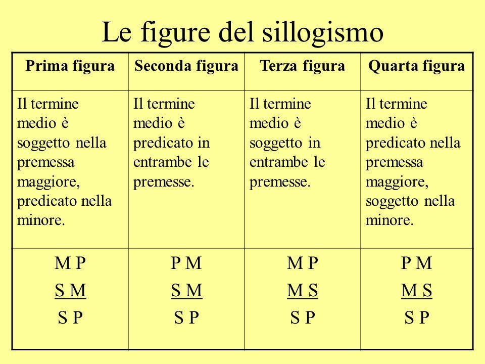 Le figure del sillogismo Prima figuraSeconda figuraTerza figuraQuarta figura Il termine medio è soggetto nella premessa maggiore, predicato nella mino