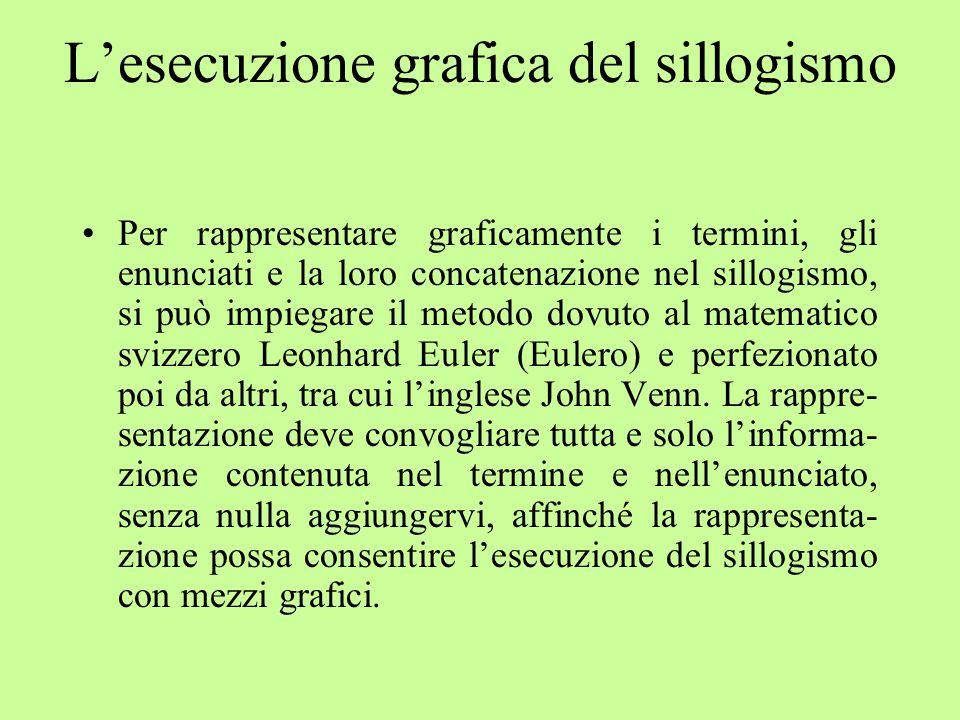 L'esecuzione grafica del sillogismo Per rappresentare graficamente i termini, gli enunciati e la loro concatenazione nel sillogismo, si può impiegare