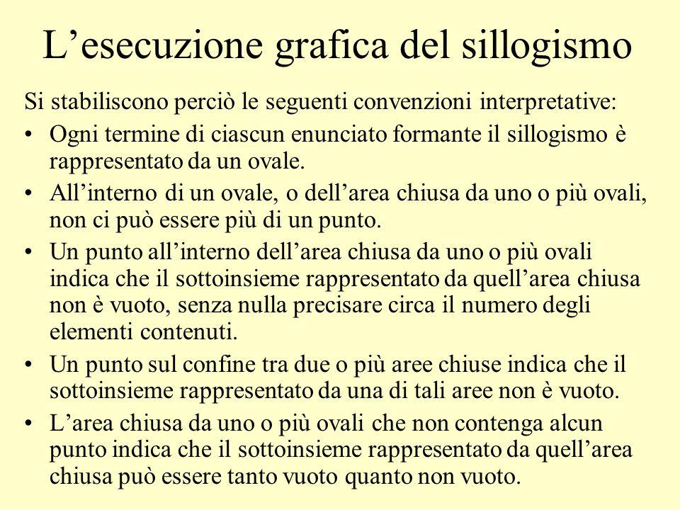 L'esecuzione grafica del sillogismo Si stabiliscono perciò le seguenti convenzioni interpretative: Ogni termine di ciascun enunciato formante il sillo