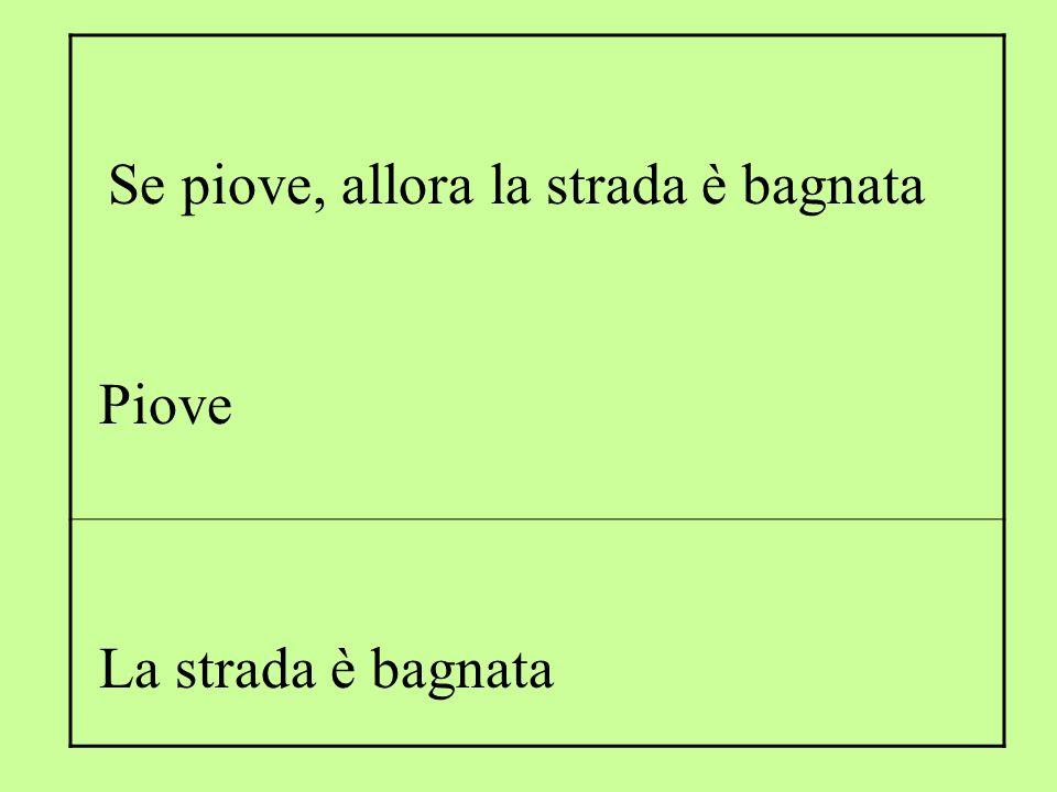 Controllo della validità logica di un'inferenza L'implicazione (p 1  …  p n )  q è legge logica l'inferenza dalle premesse p 1 … p n alla conclusione q è logicamente valida, se e solo se: Che si usi la tavola di verità o l'albero di Beth