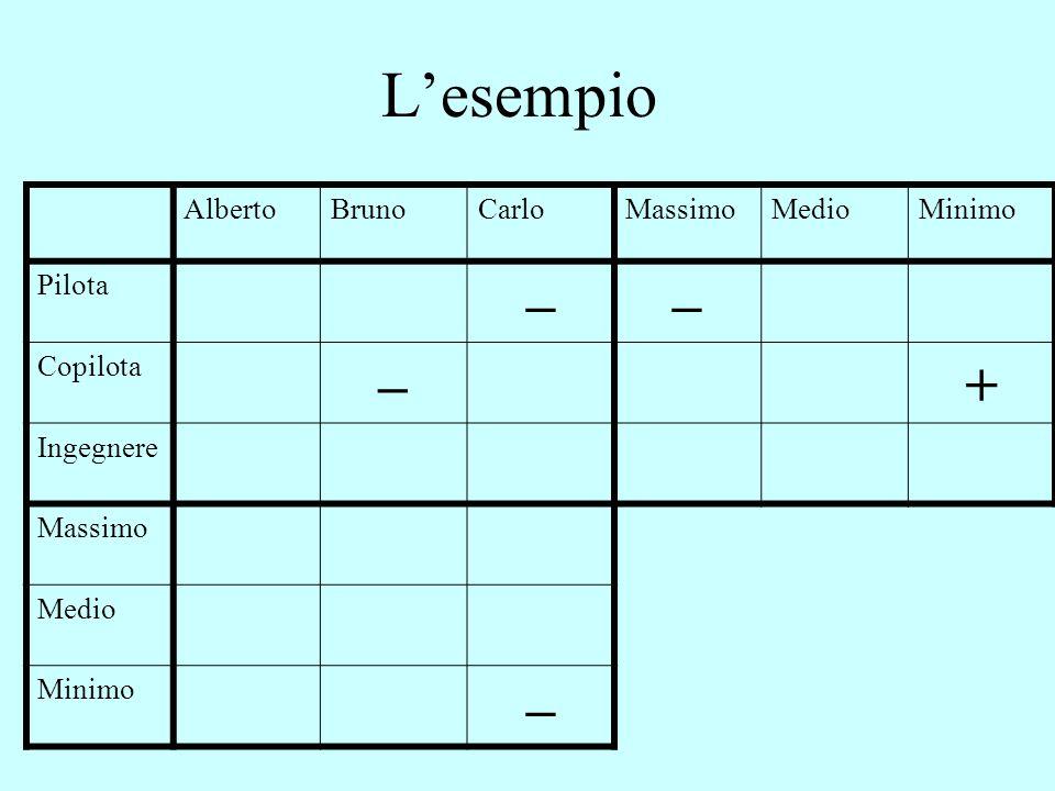 L'esempio AlbertoBrunoCarloMassimoMedioMinimo Pilota –– Copilota –+ Ingegnere Massimo Medio Minimo –