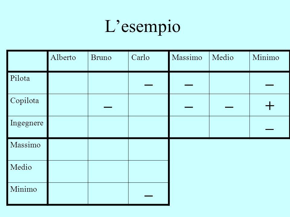 L'esempio AlbertoBrunoCarloMassimoMedioMinimo Pilota ––– Copilota –––+ Ingegnere – Massimo Medio Minimo –